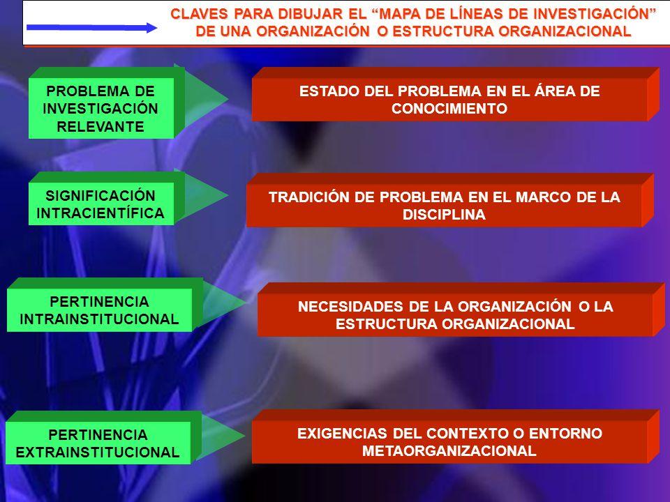 CLAVES PARA DIBUJAR EL MAPA DE LÍNEAS DE INVESTIGACIÓN DE UNA ORGANIZACIÓN O ESTRUCTURA ORGANIZACIONAL ESTADO DEL PROBLEMA EN EL ÁREA DE CONOCIMIENTO