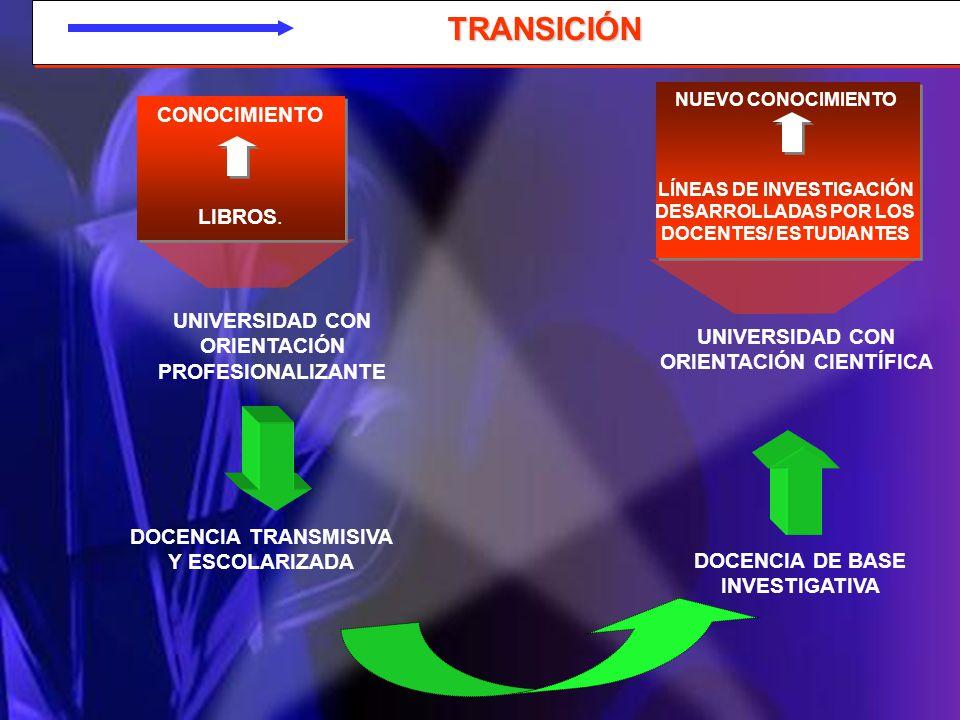 TRANSICIÓN TRANSICIÓN CONOCIMIENTO LIBROS. CONOCIMIENTO LIBROS. NUEVO CONOCIMIENTO LÍNEAS DE INVESTIGACIÓN DESARROLLADAS POR LOS DOCENTES/ ESTUDIANTES
