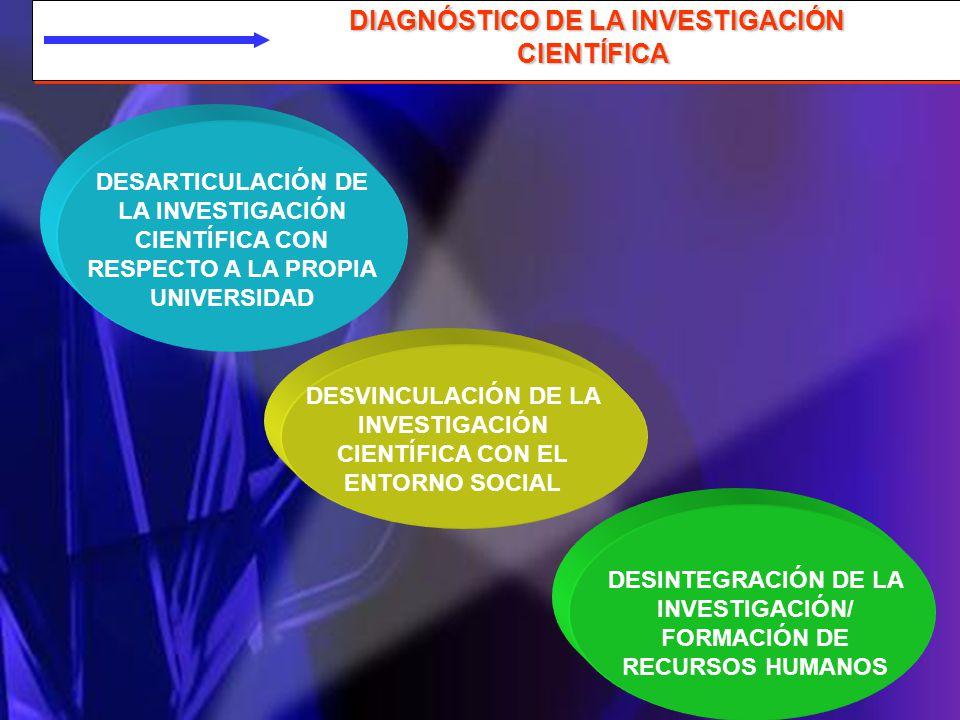 DIAGNÓSTICO DE LA INVESTIGACIÓN CIENTÍFICA DIAGNÓSTICO DE LA INVESTIGACIÓN CIENTÍFICA DESARTICULACIÓN DE LA INVESTIGACIÓN CIENTÍFICA CON RESPECTO A LA