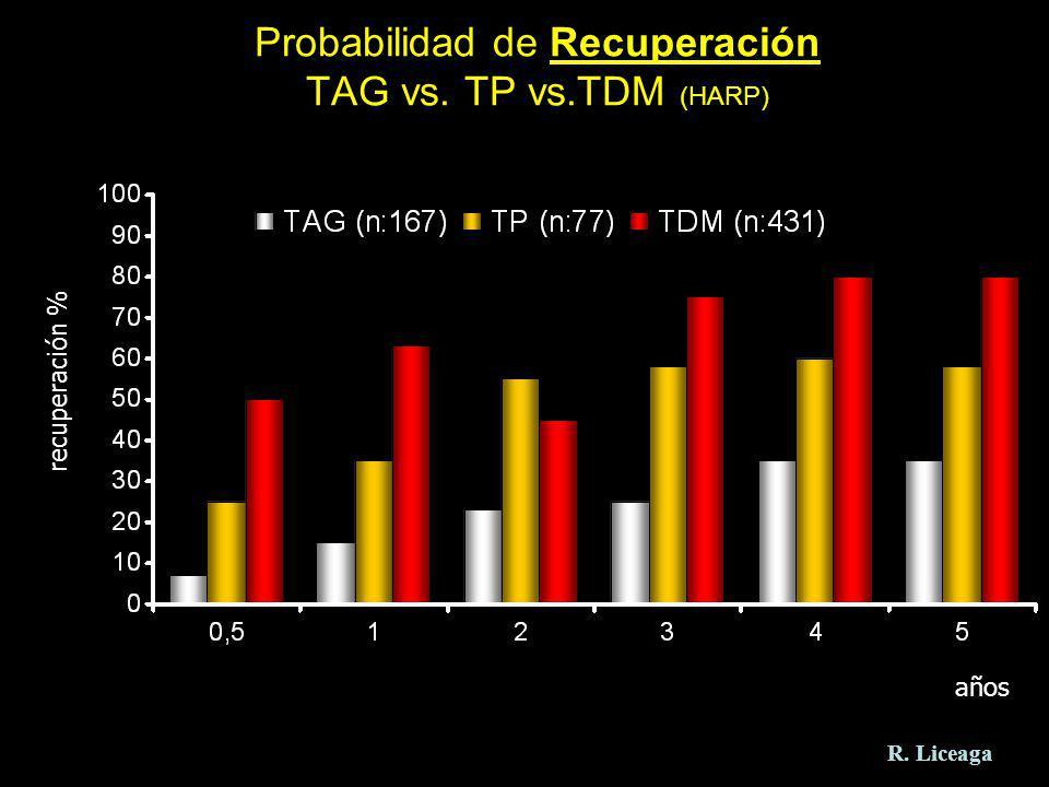Probabilidad de Recuperación TAG vs. TP vs.TDM (HARP) años recuperación % R. Liceaga
