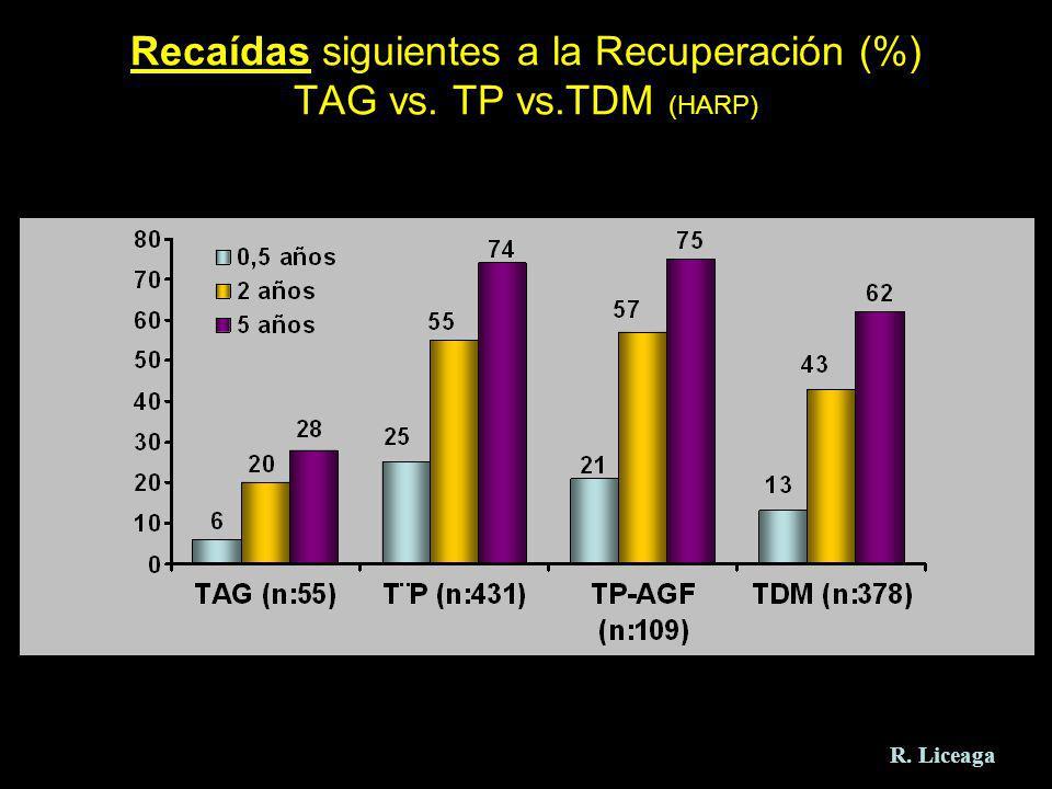 Recaídas siguientes a la Recuperación (%) TAG vs. TP vs.TDM (HARP) R. Liceaga