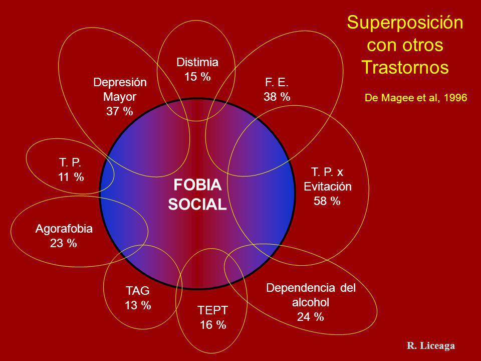 Superposición con otros Trastornos FOBIA SOCIAL F. E. 38 % T. P. x Evitación 58 % Dependencia del alcohol 24 % TEPT 16 % TAG 13 % Agorafobia 23 % T. P