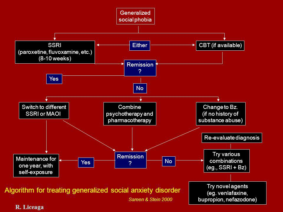 Generalized social phobia SSRI (paroxetine, fluvoxamine, etc.) (8-10 weeks) EitherCBT (if available) Remission .