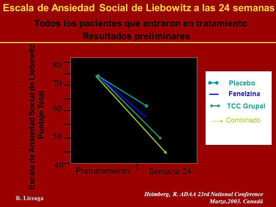 Escala de Ansiedad Social de Liebowitz a las 24 semanas Todos los pacientes que entraron en tratamiento 40 50 60 70 80 Semana 24 Pretratamiento Placeb