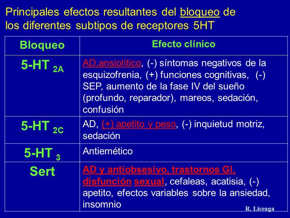 Principales efectos resultantes del bloqueo de los diferentes subtipos de receptores 5HT Bloqueo Efecto clínico 5-HT 2A AD,ansiolítico, (-) síntomas n