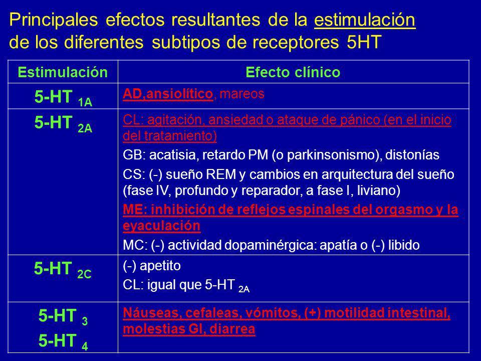 EstimulaciónEfecto clínico 5-HT 1A AD,ansiolítico, mareos 5-HT 2A CL: agitación, ansiedad o ataque de pánico (en el inicio del tratamiento) GB: acatis