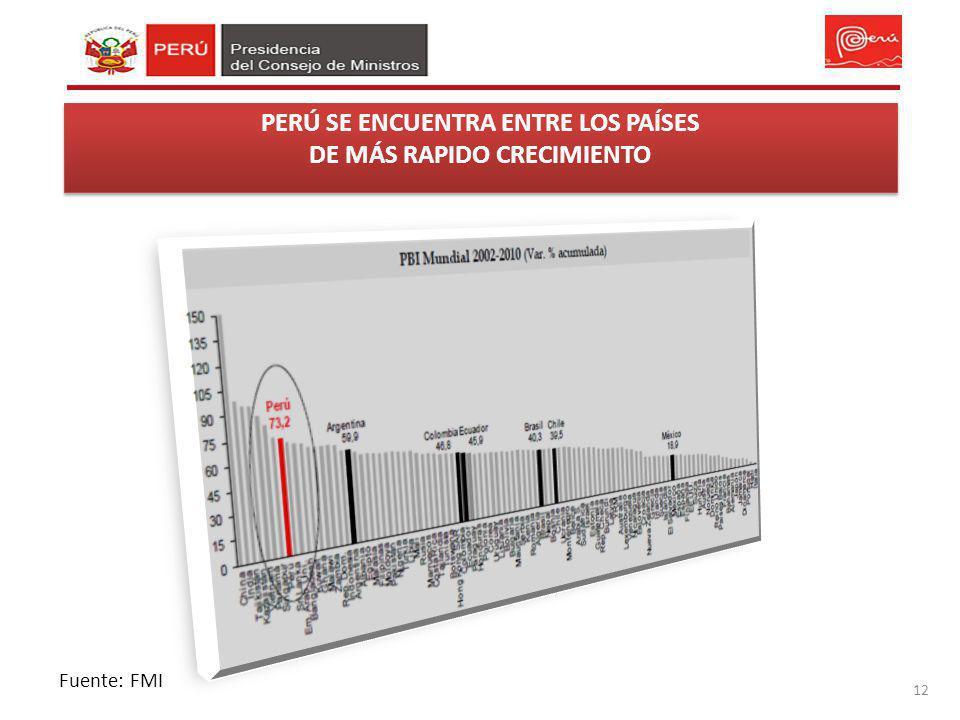 PERÚ SE ENCUENTRA ENTRE LOS PAÍSES DE MÁS RAPIDO CRECIMIENTO 12 Fuente: FMI