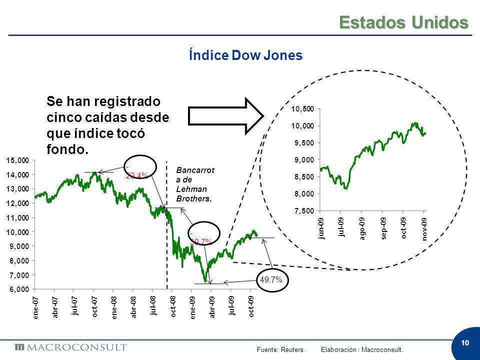 10 Estados Unidos Fuente: Reuters. Elaboración : Macroconsult. Índice Dow Jones Se han registrado cinco caídas desde que índice tocó fondo. Bancarrot