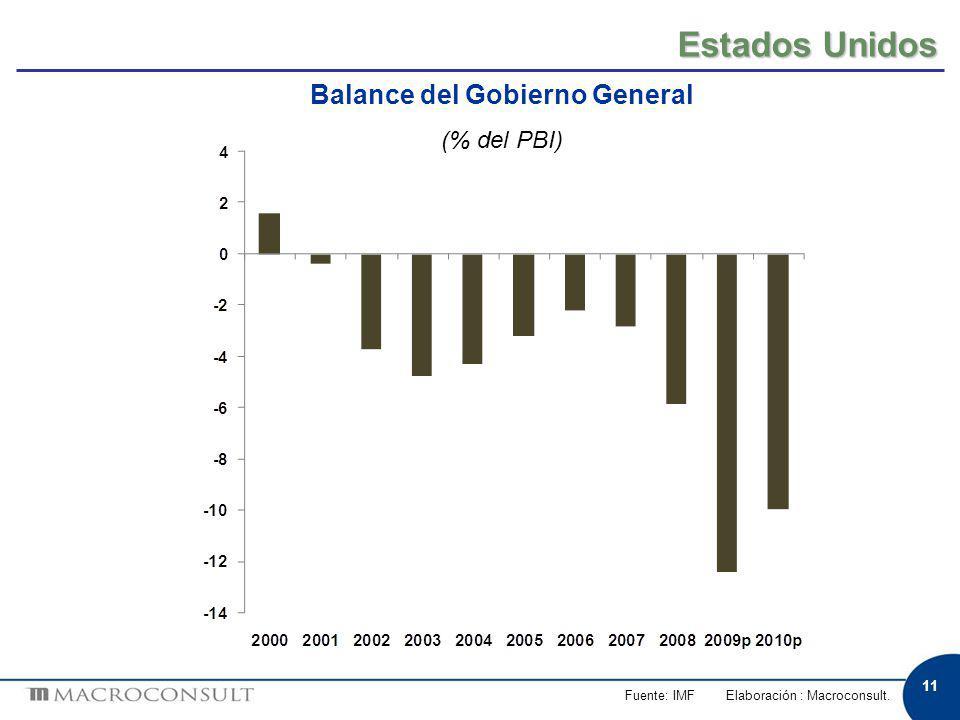 11 Estados Unidos Fuente: IMF Elaboración : Macroconsult. Balance del Gobierno General (% del PBI)