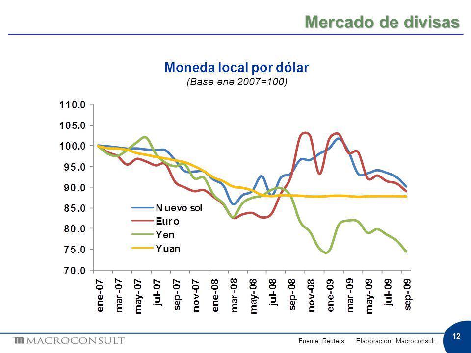 12 Mercado de divisas Fuente: Reuters Elaboración : Macroconsult. Moneda local por dólar (Base ene 2007=100)
