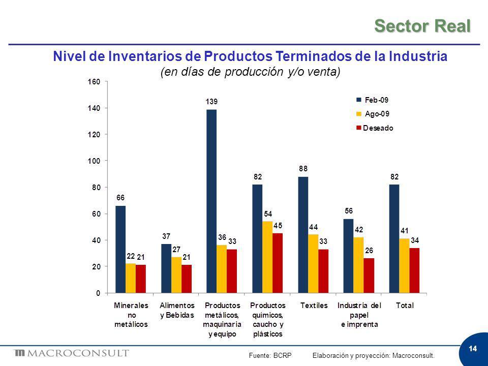 Sector Real 14 Fuente: BCRP Elaboración y proyección: Macroconsult. Nivel de Inventarios de Productos Terminados de la Industria (en días de producció