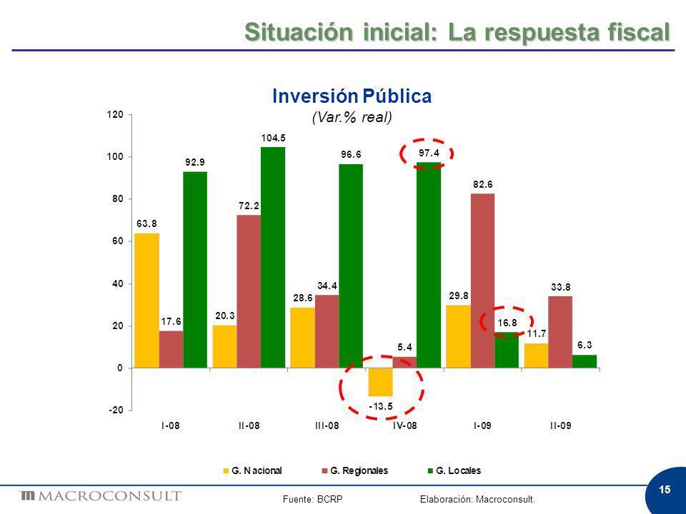 15 Fuente: BCRP Elaboración: Macroconsult. Inversión Pública (Var.% real) Situación inicial: La respuesta fiscal