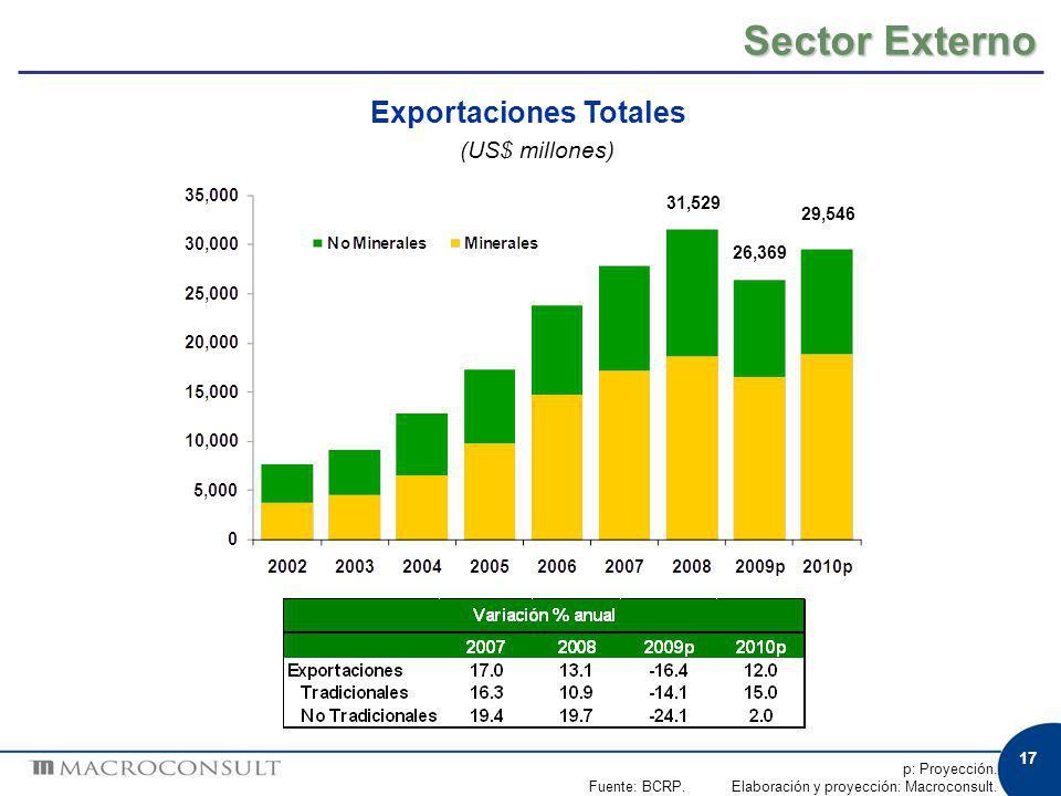 Sector Externo p: Proyección. Fuente: BCRP. Elaboración y proyección: Macroconsult. Exportaciones Totales (US$ millones) 17 31,529 26,369 29,546