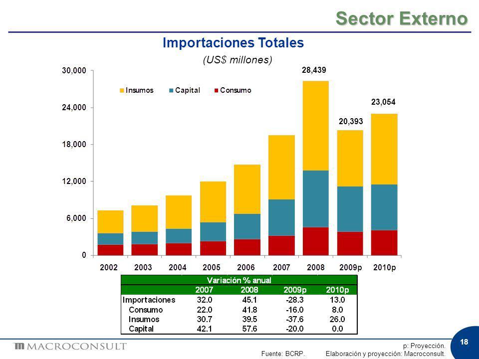 28,439 20,393 23,054 p: Proyección. Fuente: BCRP. Elaboración y proyección: Macroconsult. Sector Externo Importaciones Totales (US$ millones) 18