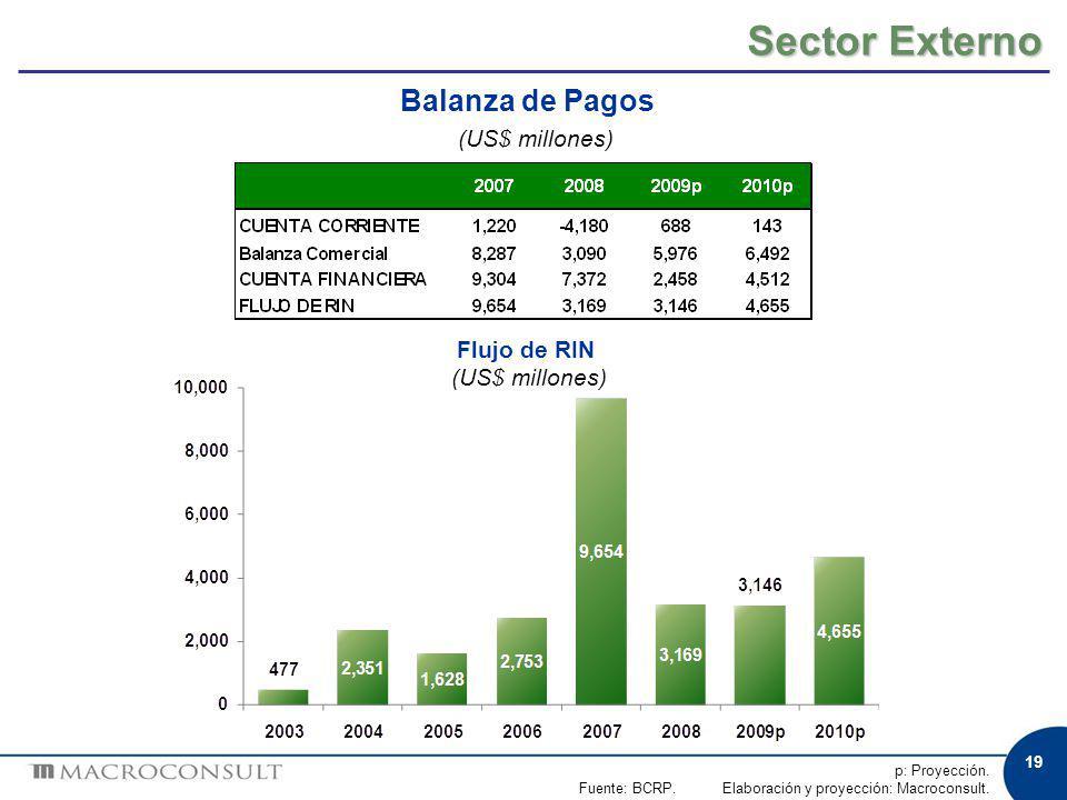 19 p: Proyección. Fuente: BCRP. Elaboración y proyección: Macroconsult. Sector Externo Flujo de RIN (US$ millones) Balanza de Pagos (US$ millones)