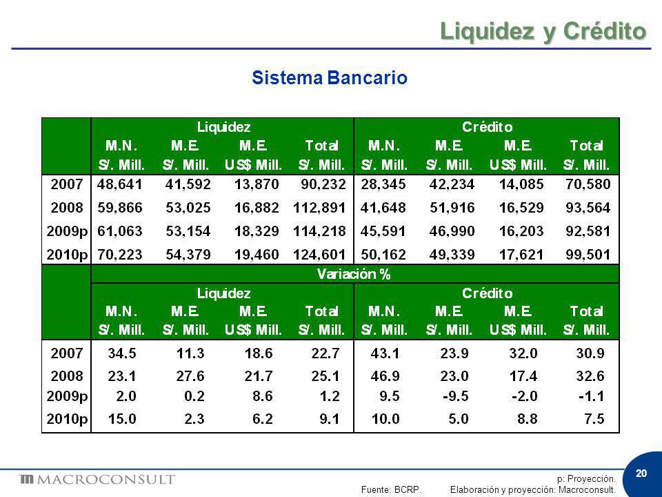 20 Liquidez y Crédito p: Proyección. Fuente: BCRP. Elaboración y proyección: Macroconsult. Sistema Bancario