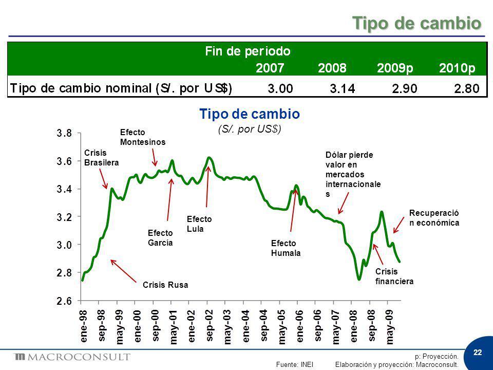 22 Tipo de cambio (S/. por US$) p: Proyección. Fuente: INEI Elaboración y proyección: Macroconsult. Efecto Humala Dólar pierde valor en mercados inter