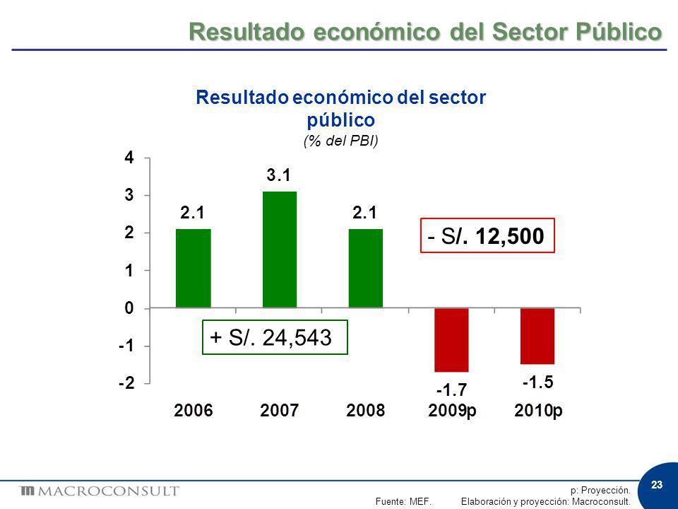 23 Resultado económico del Sector Público p: Proyección. Fuente: MEF. Elaboración y proyección: Macroconsult. Resultado económico del sector público (