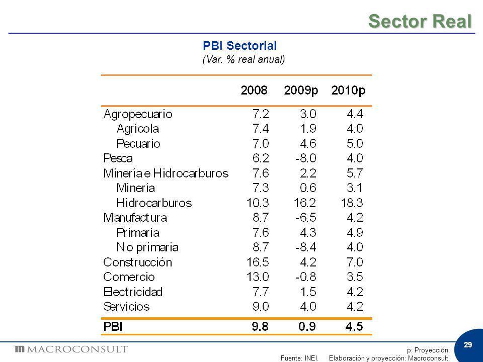 29 Sector Real PBI Sectorial (Var. % real anual) p: Proyección. Fuente: INEI. Elaboración y proyección: Macroconsult.