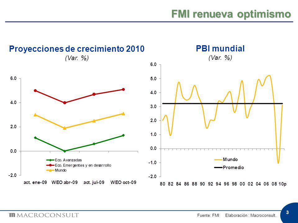 3 FMI renueva optimismo Fuente: FMI Elaboración : Macroconsult. Proyecciones de crecimiento 2010 (Var. %) PBI mundial (Var. %)