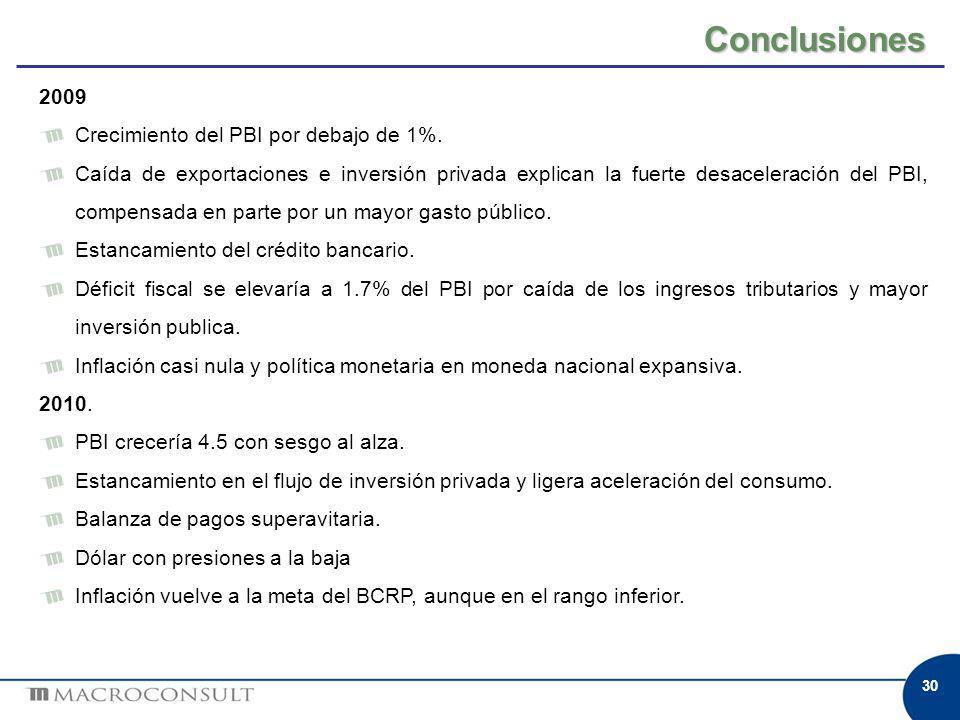 Conclusiones 2009 Crecimiento del PBI por debajo de 1%. Caída de exportaciones e inversión privada explican la fuerte desaceleración del PBI, compensa