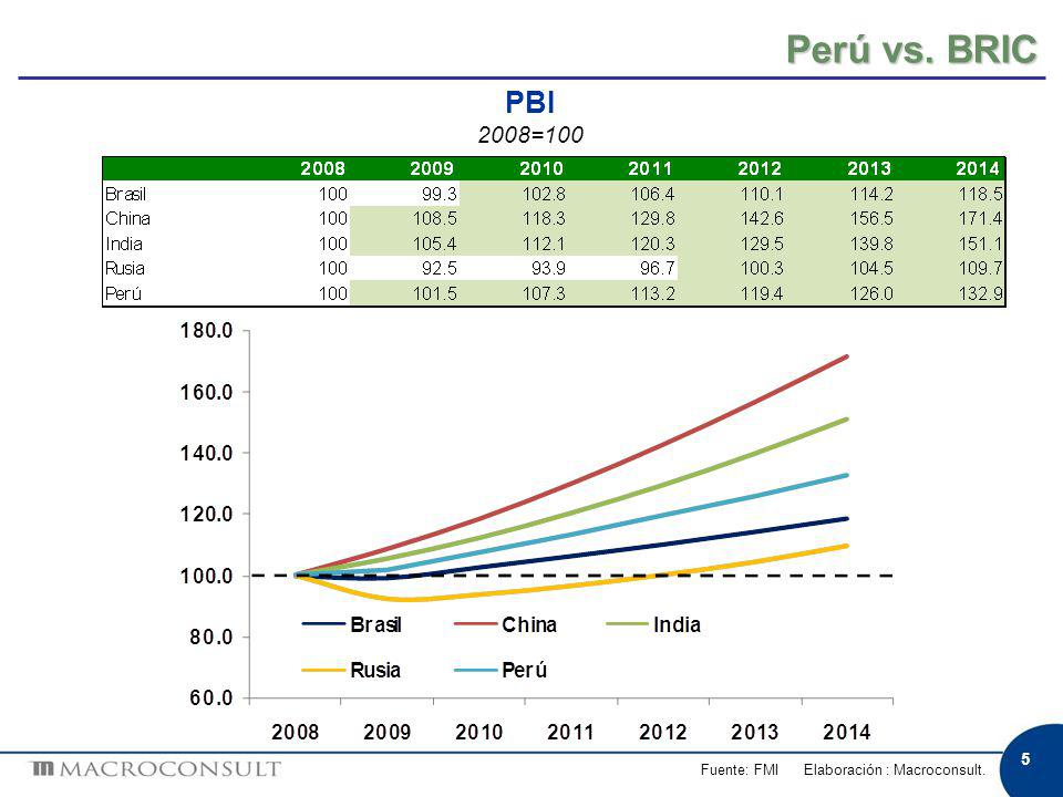 5 Perú vs. BRIC Fuente: FMI Elaboración : Macroconsult. PBI 2008=100