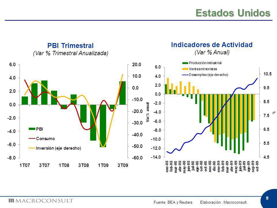 29 Sector Real PBI Sectorial (Var.% real anual) p: Proyección.
