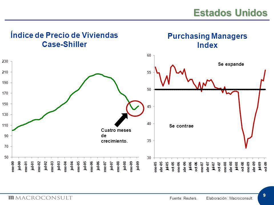9 Estados Unidos Fuente: Reuters. Elaboración : Macroconsult. Índice de Precio de Viviendas Case-Shiller Cuatro meses de crecimiento. Purchasing Manag