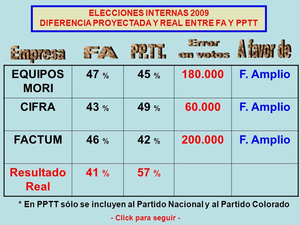 EQUIPOS MORI 37 % 47 % 8 % CIFRA39 % 43 % 10 % FACTUM34 % 46 % 8 % Resultado Real 45 % 41 % 12 % ELECCIONES INTERNAS 2009 Proyecciones de votación - Click para seguir -