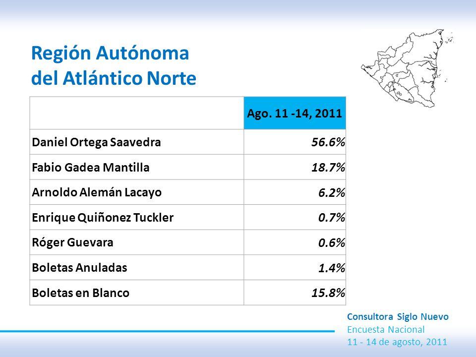 Región Autónoma del Atlántico Norte Consultora Siglo Nuevo Encuesta Nacional 11 - 14 de agosto, 2011 Ago.