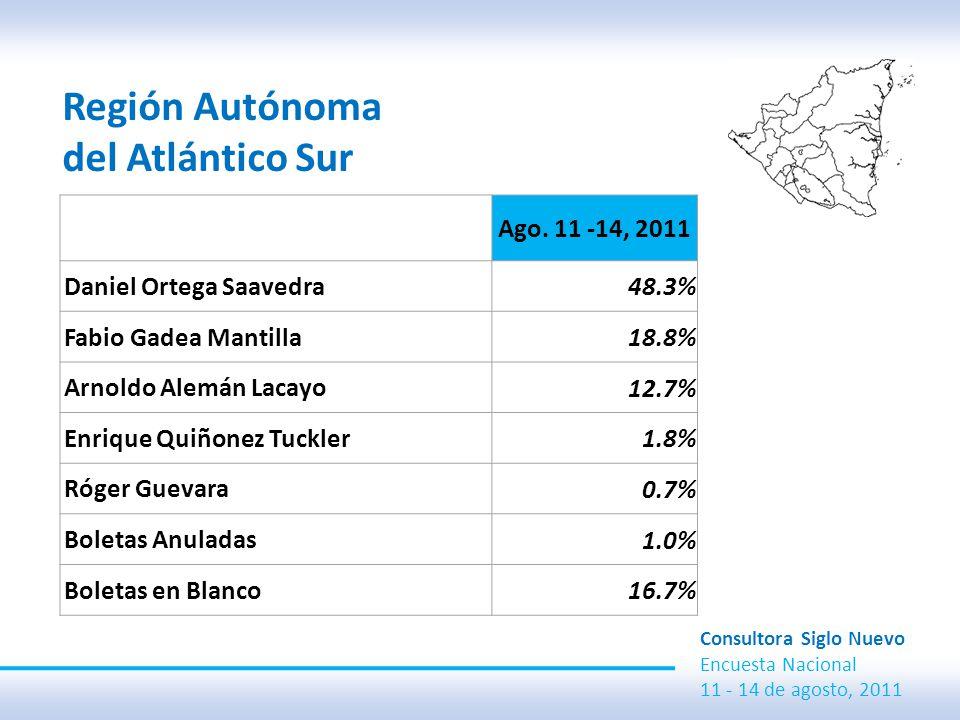 Región Autónoma del Atlántico Sur Consultora Siglo Nuevo Encuesta Nacional 11 - 14 de agosto, 2011 Ago.