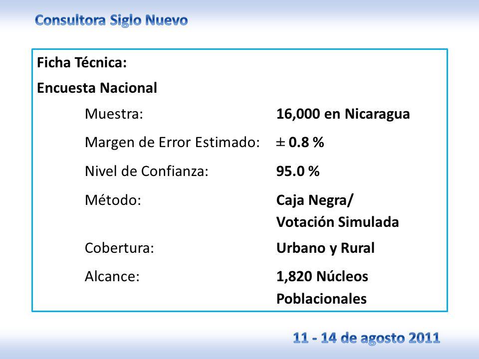 Ficha Técnica: Encuesta Nacional Muestra:16,000 en Nicaragua Margen de Error Estimado:± 0.8 % Nivel de Confianza:95.0 % Método:Caja Negra/ Votación Simulada Cobertura:Urbano y Rural Alcance:1,820 Núcleos Poblacionales