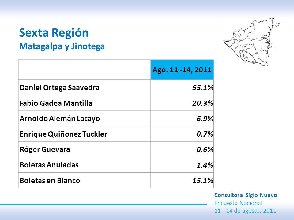 Sexta Región Matagalpa y Jinotega Consultora Siglo Nuevo Encuesta Nacional 11 - 14 de agosto, 2011 Ago.