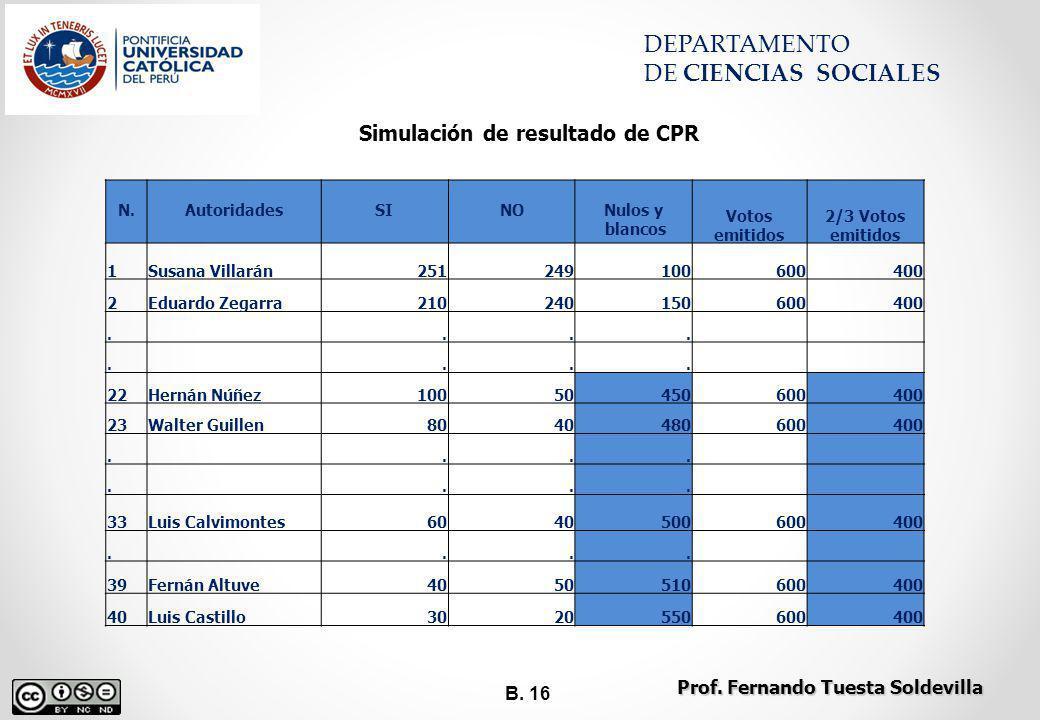 B. 16 DEPARTAMENTO DE CIENCIAS SOCIALES Simulación de resultado de CPR N.AutoridadesSINONulos y blancos Votos emitidos 2/3 Votos emitidos 1Susana Vill