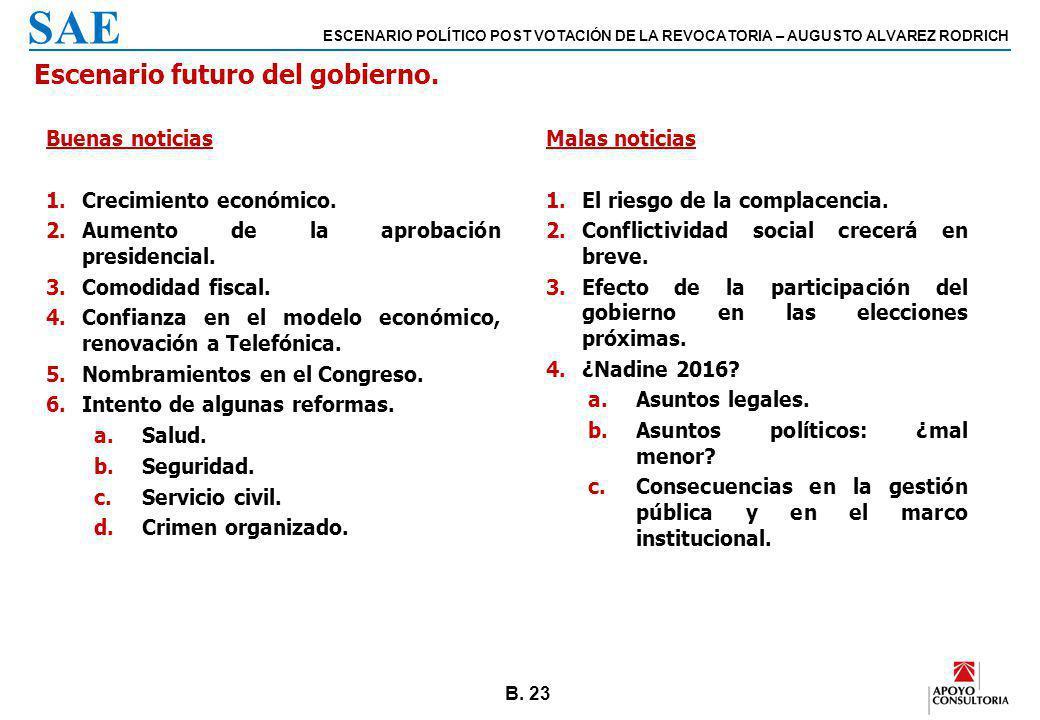 B. 23 ESCENARIO POLÍTICO POST VOTACIÓN DE LA REVOCATORIA – AUGUSTO ALVAREZ RODRICH SAE Escenario futuro del gobierno. Buenas noticias 1.Crecimiento ec