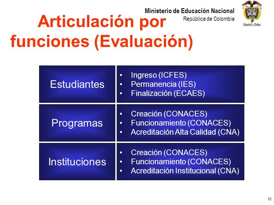 10 Ministerio de Educación Nacional República de Colombia Estudiantes Programas Instituciones Ingreso (ICFES) Permanencia (IES) Finalización (ECAES) C