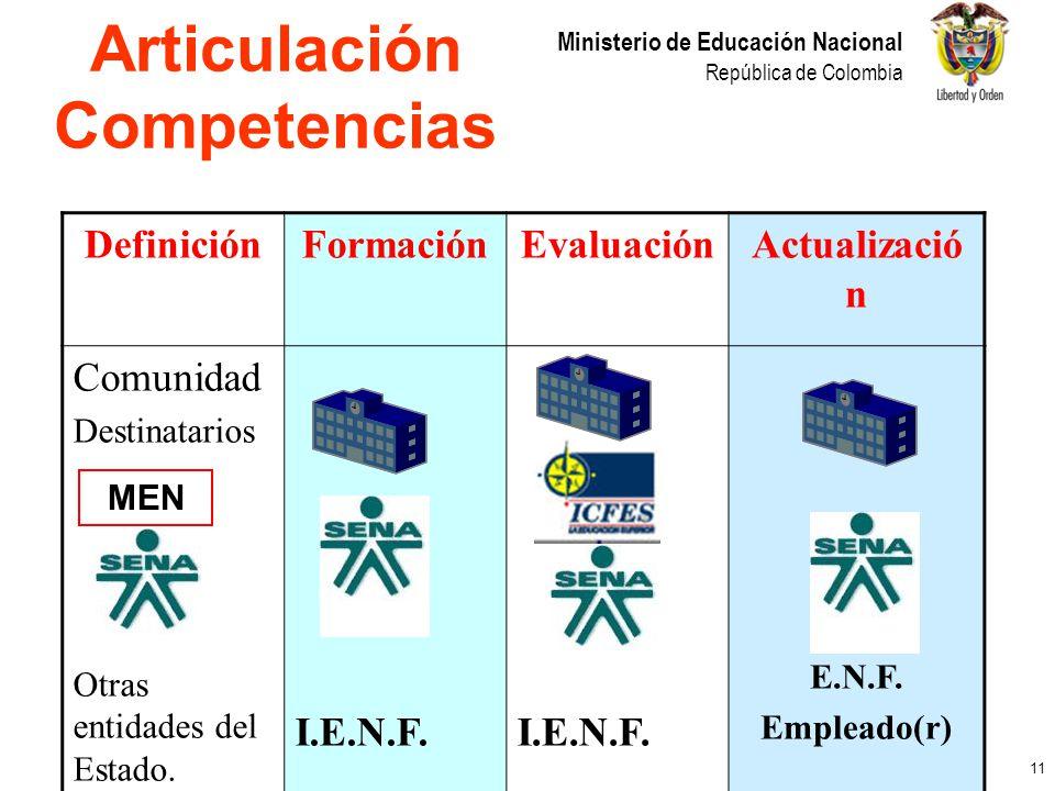 11 Ministerio de Educación Nacional República de Colombia Articulación Competencias MEN DefiniciónFormaciónEvaluaciónActualizació n Comunidad Destinat