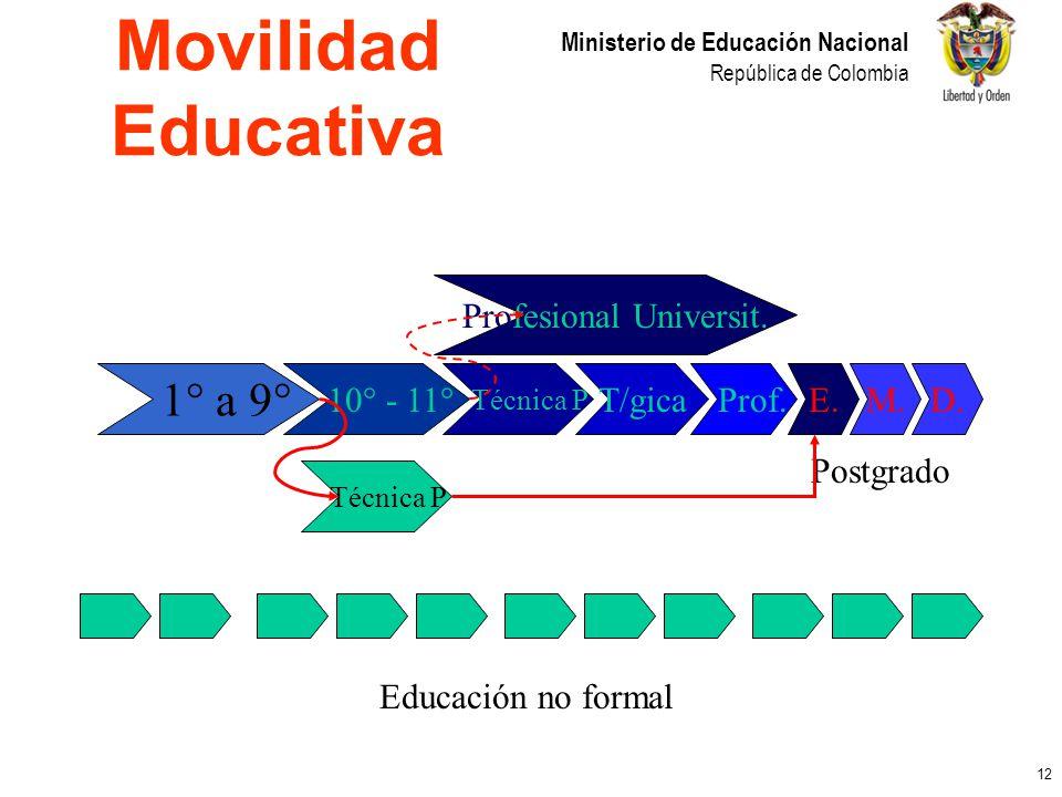 12 Ministerio de Educación Nacional República de Colombia 1° a 9° 10° - 11° Técnica P T/gica Prof.E.M.D. Educación no formal Técnica P Profesional Uni