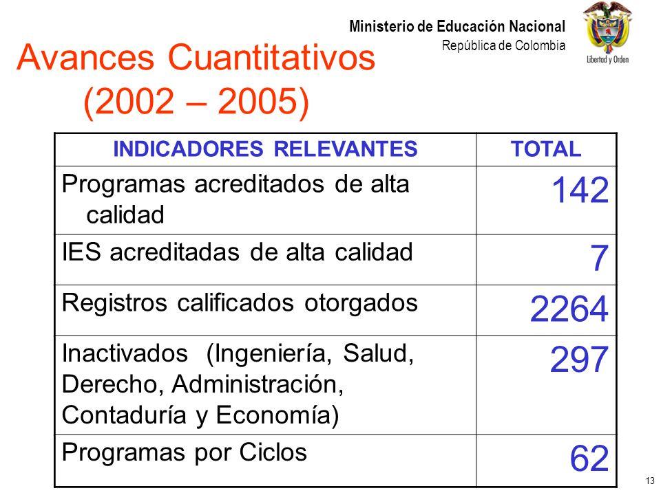 13 Ministerio de Educación Nacional República de Colombia Avances Cuantitativos (2002 – 2005) INDICADORES RELEVANTESTOTAL Programas acreditados de alt