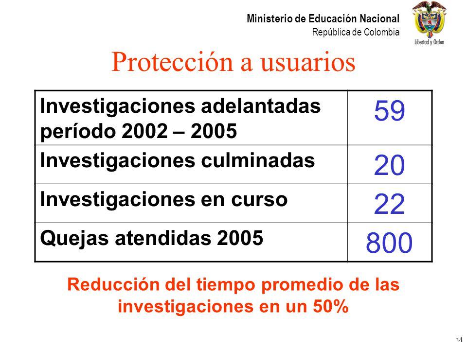 14 Ministerio de Educación Nacional República de Colombia Protección a usuarios Investigaciones adelantadas período 2002 – 2005 59 Investigaciones cul