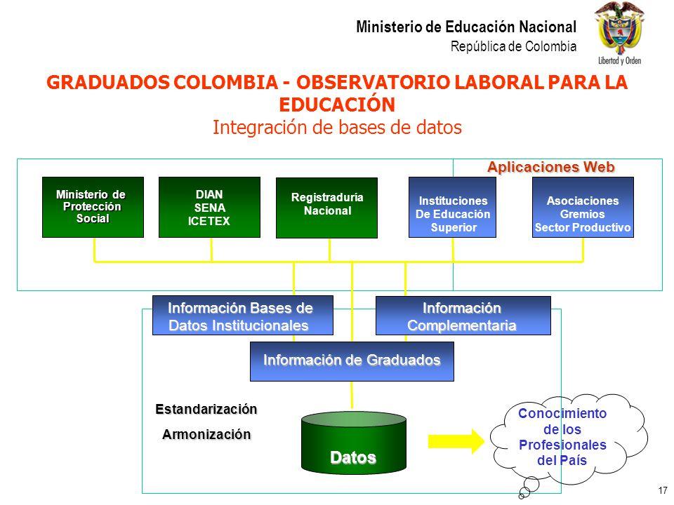17 Ministerio de Educación Nacional República de Colombia GRADUADOS COLOMBIA - OBSERVATORIO LABORAL PARA LA EDUCACIÓN Integración de bases de datos Mi