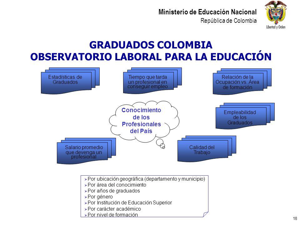 18 Ministerio de Educación Nacional República de Colombia GRADUADOS COLOMBIA OBSERVATORIO LABORAL PARA LA EDUCACIÓN Tiempo que tarda un profesional en