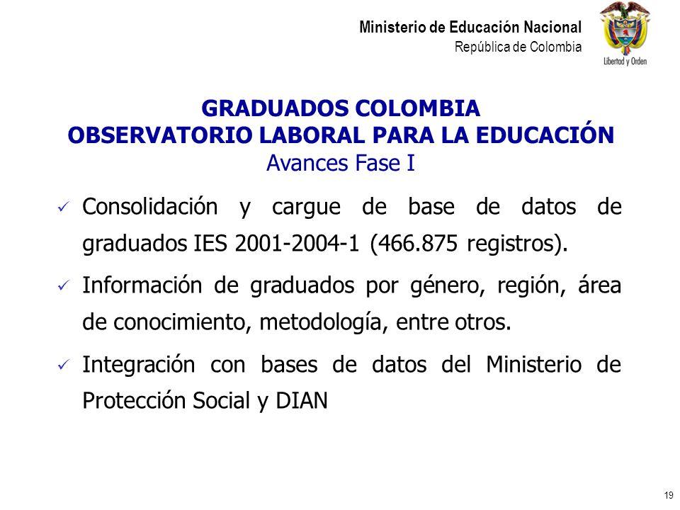 19 Ministerio de Educación Nacional República de Colombia GRADUADOS COLOMBIA OBSERVATORIO LABORAL PARA LA EDUCACIÓN Avances Fase I Consolidación y car