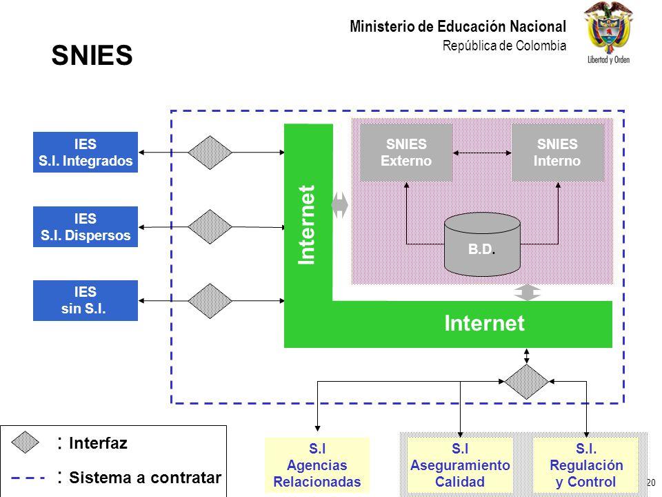 20 Ministerio de Educación Nacional República de Colombia IES S.I. Integrados IES S.I. Dispersos IES sin S.I. : Interfaz : Sistema a contratar SNIES E
