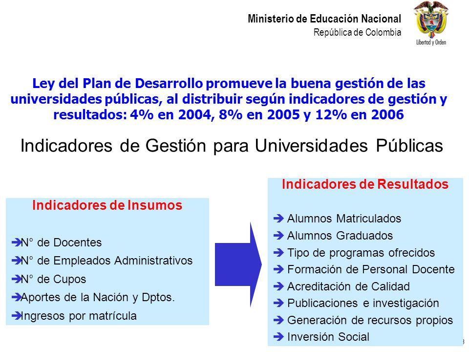 23 Ministerio de Educación Nacional República de Colombia Indicadores de Insumos N° de Docentes N° de Empleados Administrativos N° de Cupos Aportes de