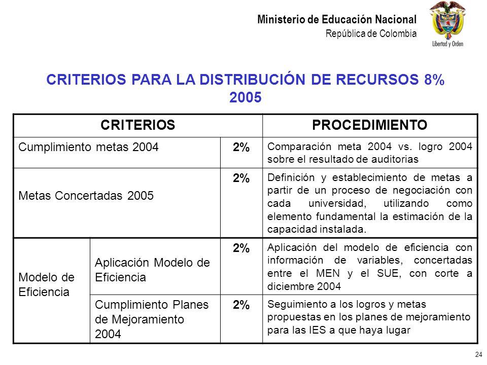 24 Ministerio de Educación Nacional República de Colombia CRITERIOS PARA LA DISTRIBUCIÓN DE RECURSOS 8% 2005 CRITERIOSPROCEDIMIENTO Cumplimiento metas