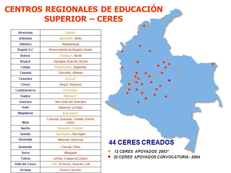 26 Ministerio de Educación Nacional República de Colombia 32 CERES APOYADOS CONVOCATORIA - 2004 AmazonasLeticia* AntióquiaApartadó*, Bello AtlánticoSa