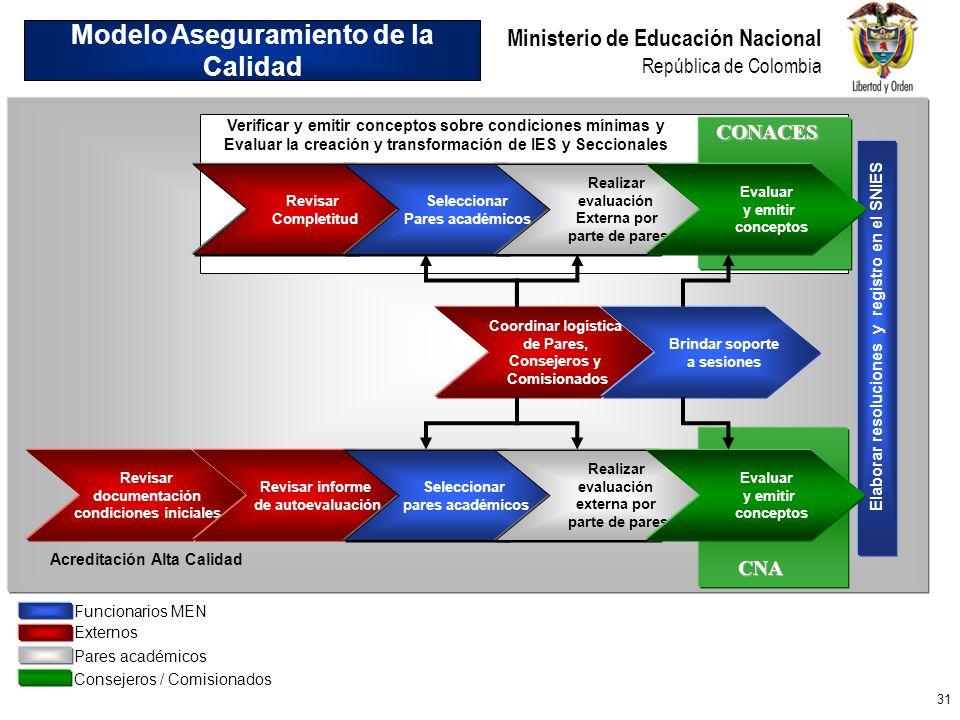 31 Ministerio de Educación Nacional República de Colombia Revisar documentación condiciones iniciales Revisar informe de autoevaluación Seleccionar pa