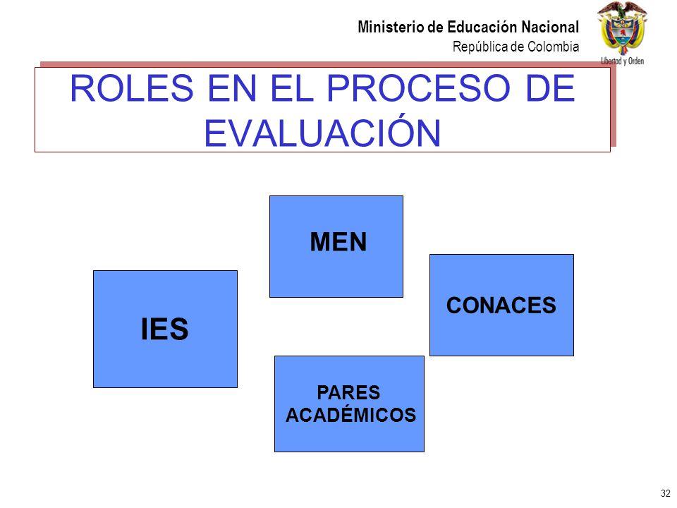 32 Ministerio de Educación Nacional República de Colombia ROLES EN EL PROCESO DE EVALUACIÓN MEN CONACES PARES ACADÉMICOS IES
