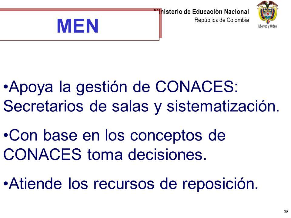 36 Ministerio de Educación Nacional República de Colombia MEN Apoya la gestión de CONACES: Secretarios de salas y sistematización. Con base en los con